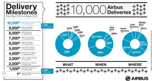 エアバス納入1万機までの歩み